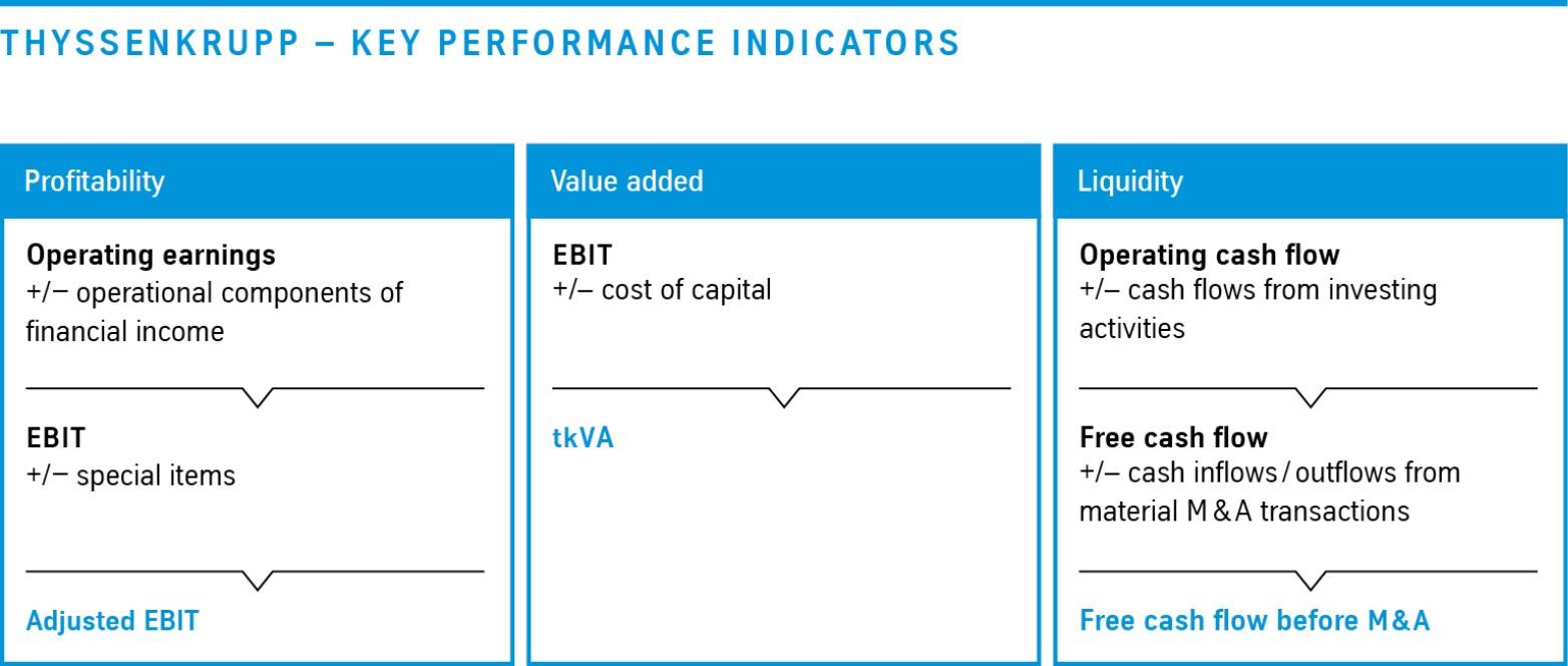 thyssenkrupp Key performance indicator