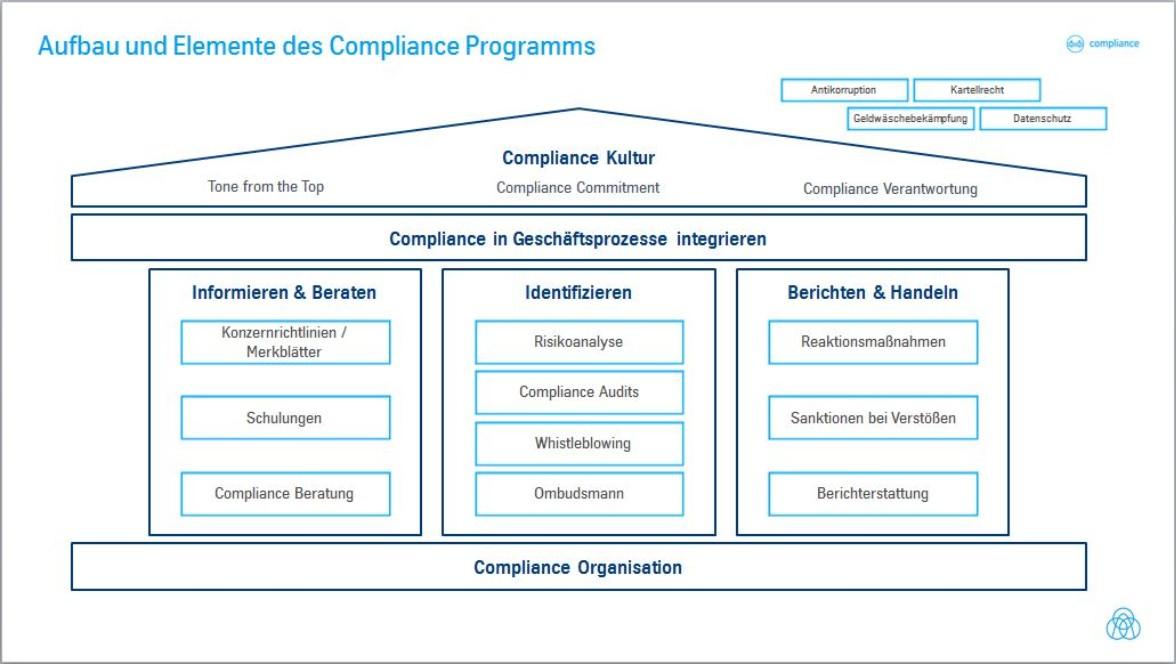 Aufbau und Elemente des Compliance-Programms