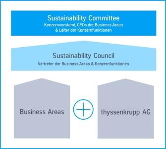 Nachhaltigkeit Organisation