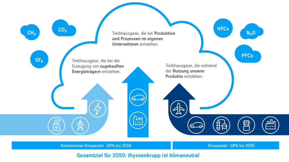 Klimaziel für thyssenkrupp: Klimaneutralität bis 2050