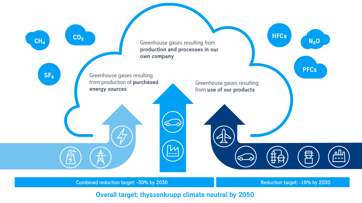 Climate target thyssenkrupp: Climate neutrality by 2050