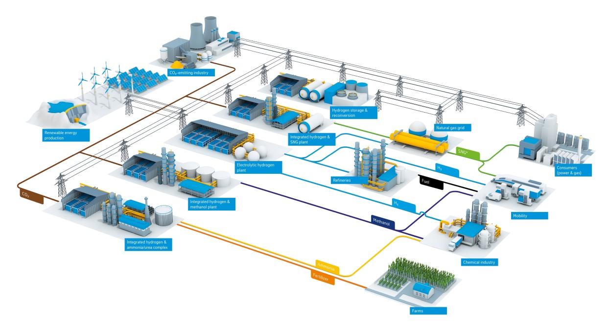 Hydrogen value chains by thyssenkrupp