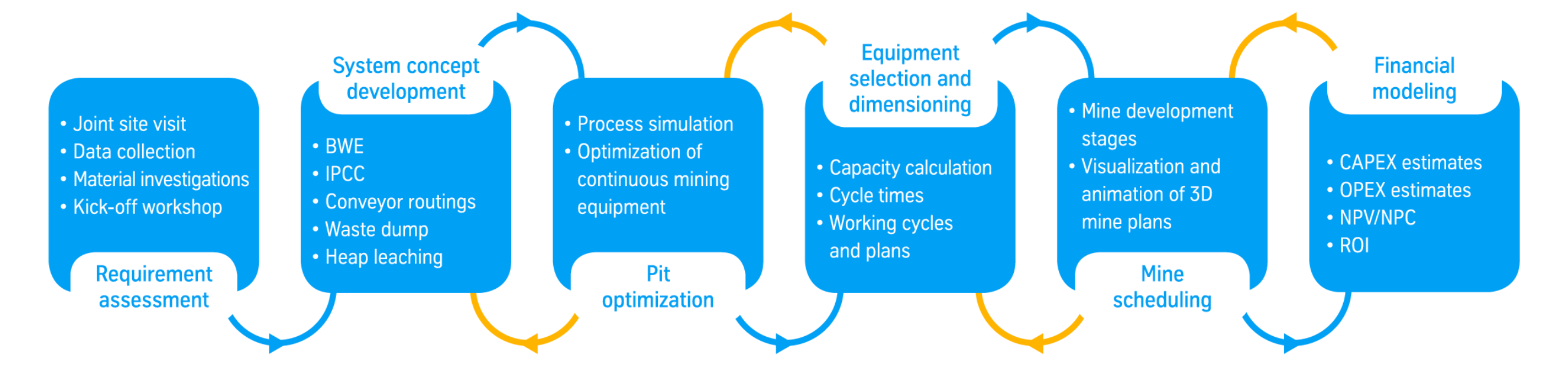 The scope of mine planning services at thyssenkrupp Industrial Solutions AG