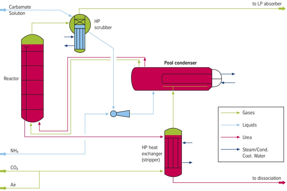Urea synthesis with pool condenser