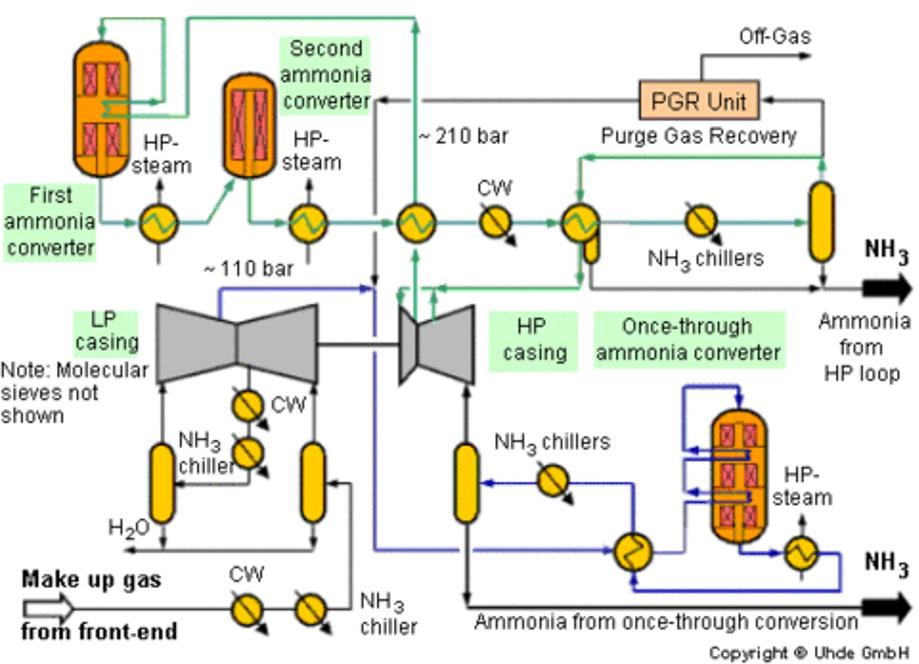 The Uhde dual-pressure process