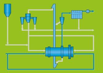 Flowsheet_Doppelrotator_1