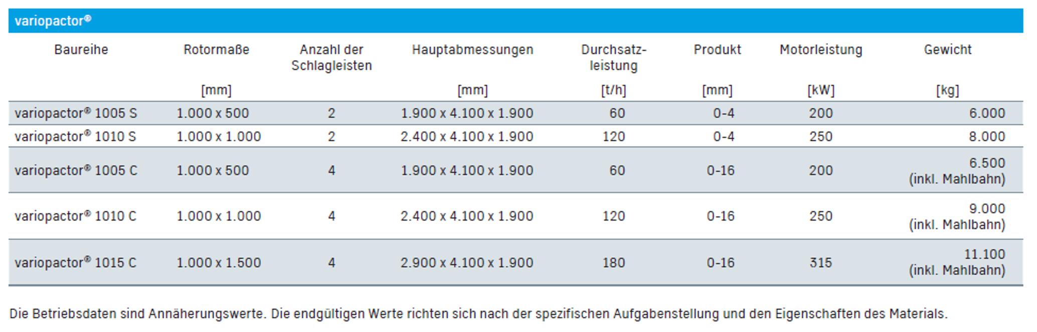 variopactor Baureihen und Leistungsdaten