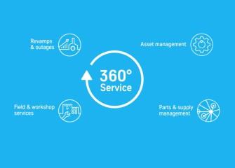 360° Service Video