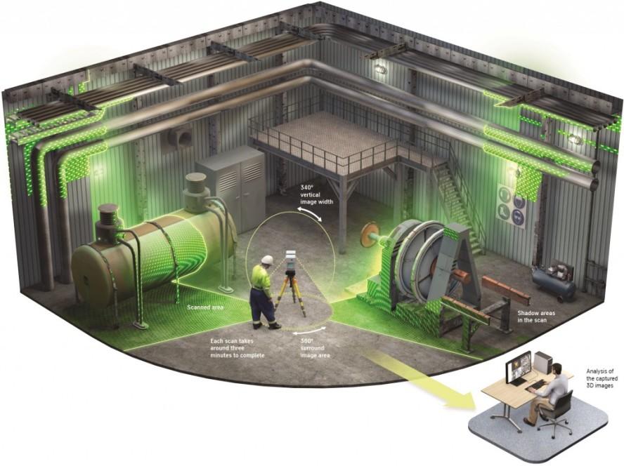 PlantScan-3D thyssenkrupp
