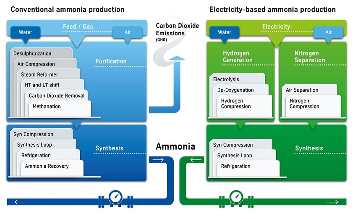Green Ammonia