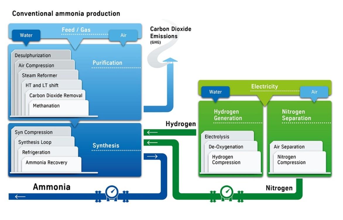 Green Ammonia Diagram