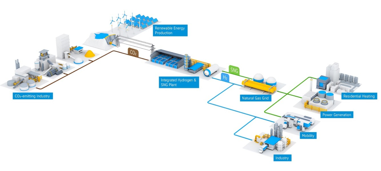 Methanation & Gas Grid Infographic