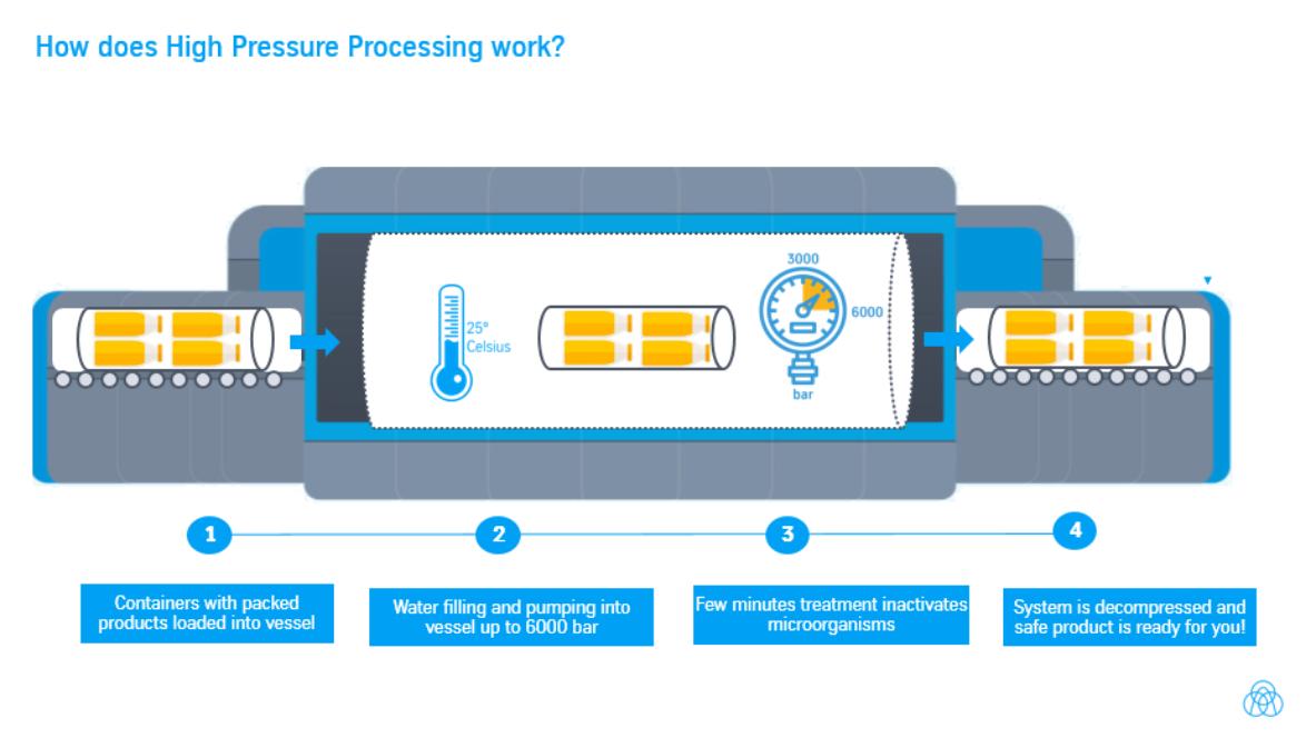 Wie funktioniert HPP? Infografik