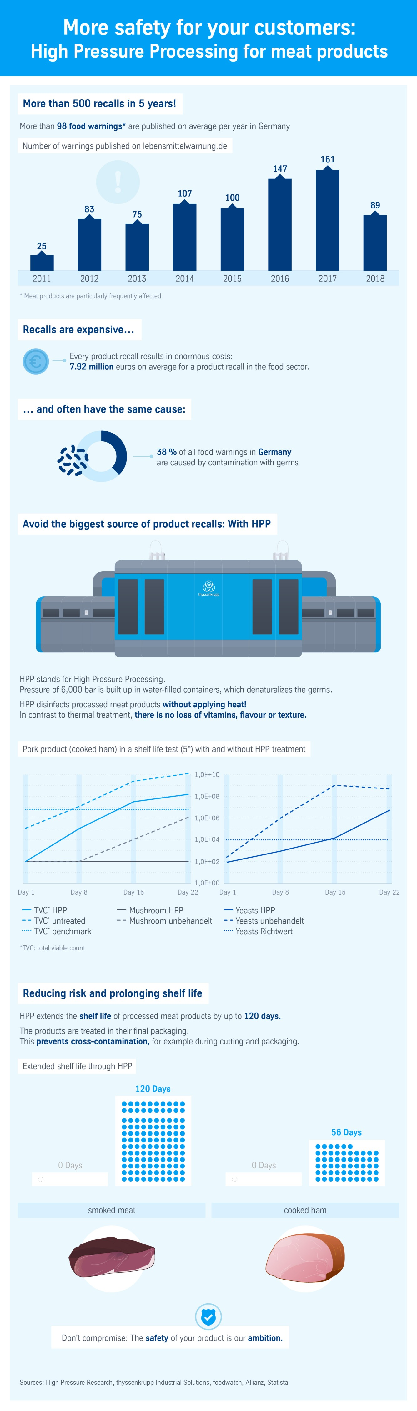 High Pressure Processing (HPP) for meat products
