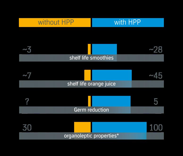 Comparison juice HPP high pressure processing