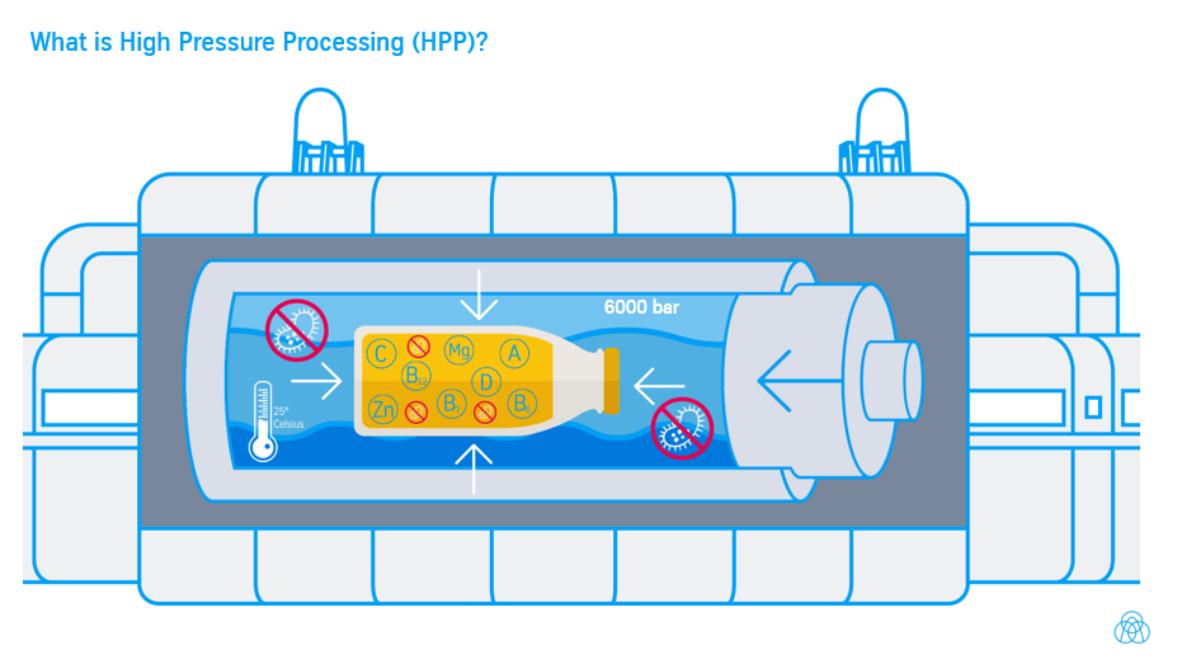 Was ist HPP? Infografik