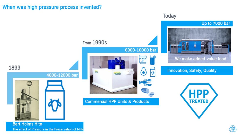 Wann wurde HPP erfunden? Infografik