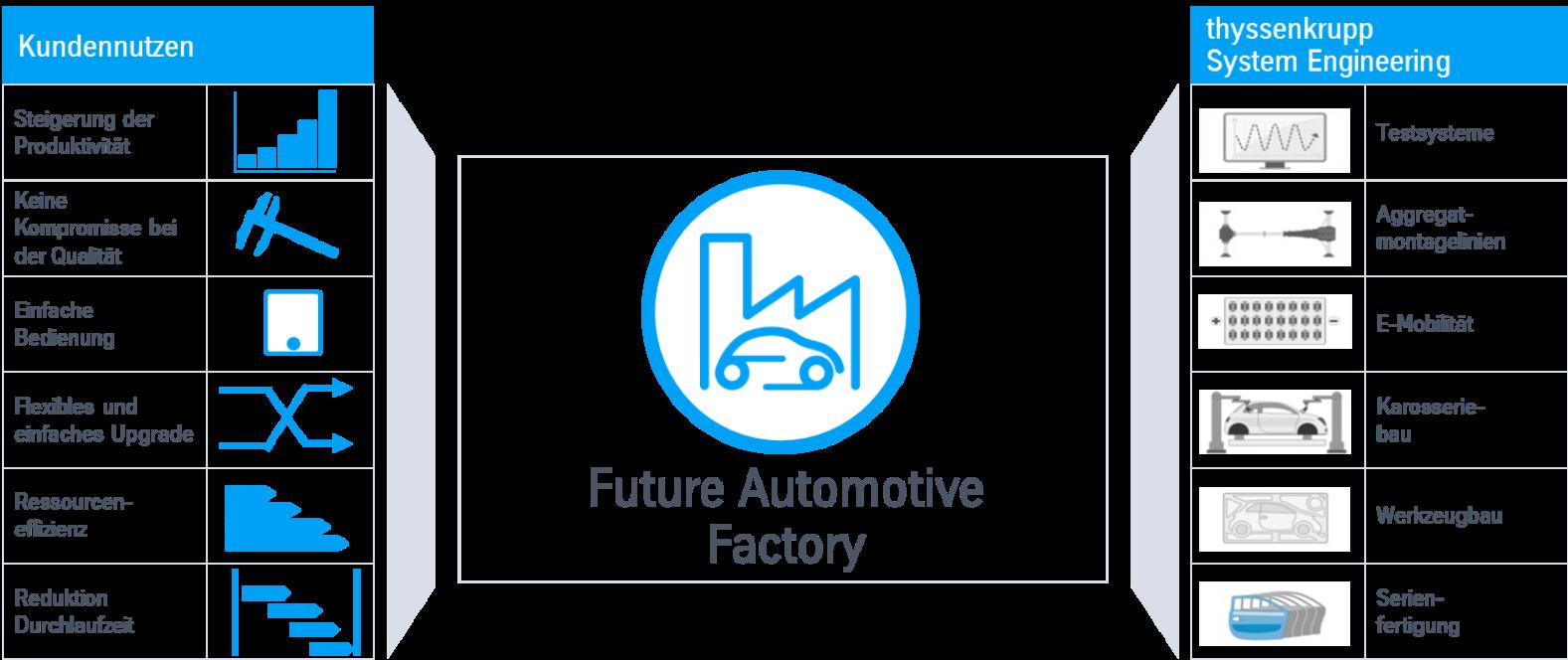 Future Automotive Factory