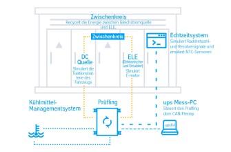PHiL modulare und skalierbare Softwarelösung