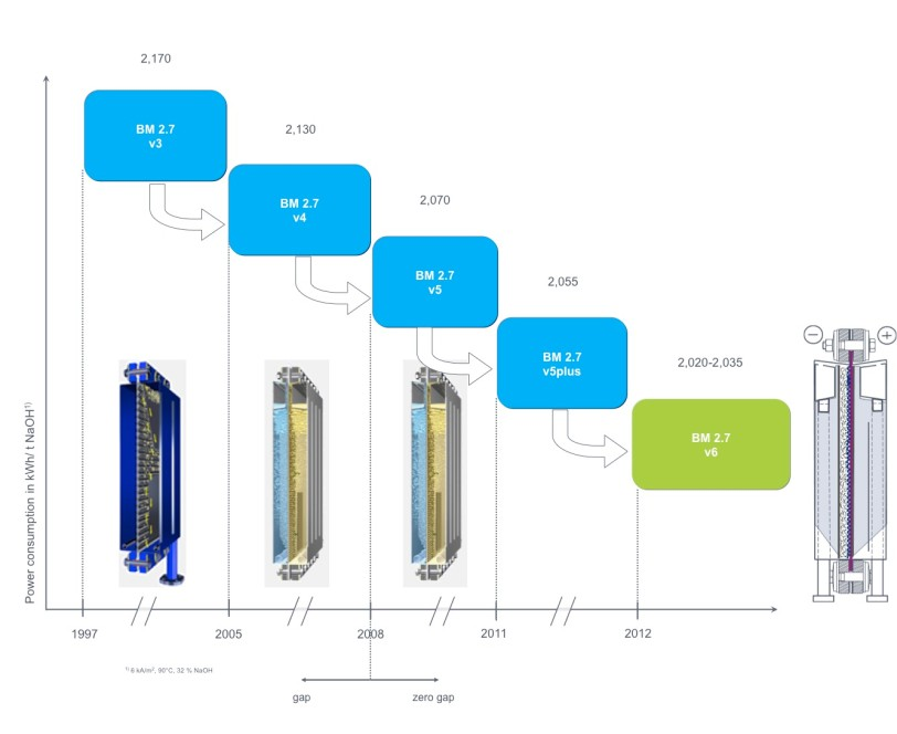 History of performance improvement of the BM series