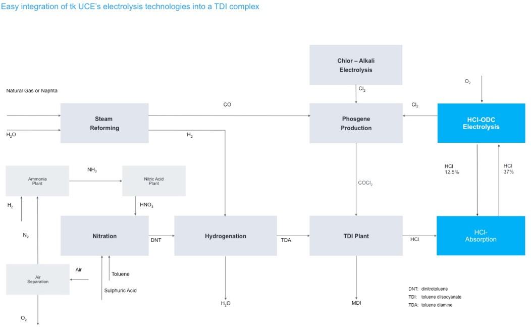 TDI complex