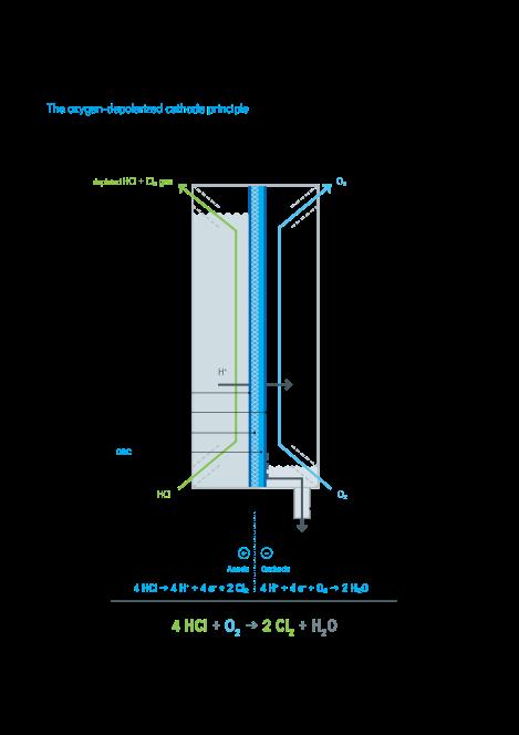 HCl ODC process