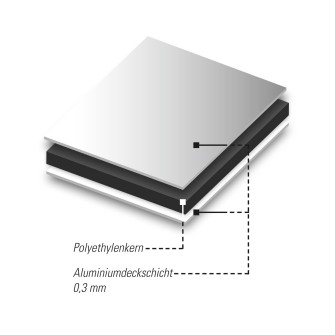DIBOND® Das spezielle Polyester-Lacksystem