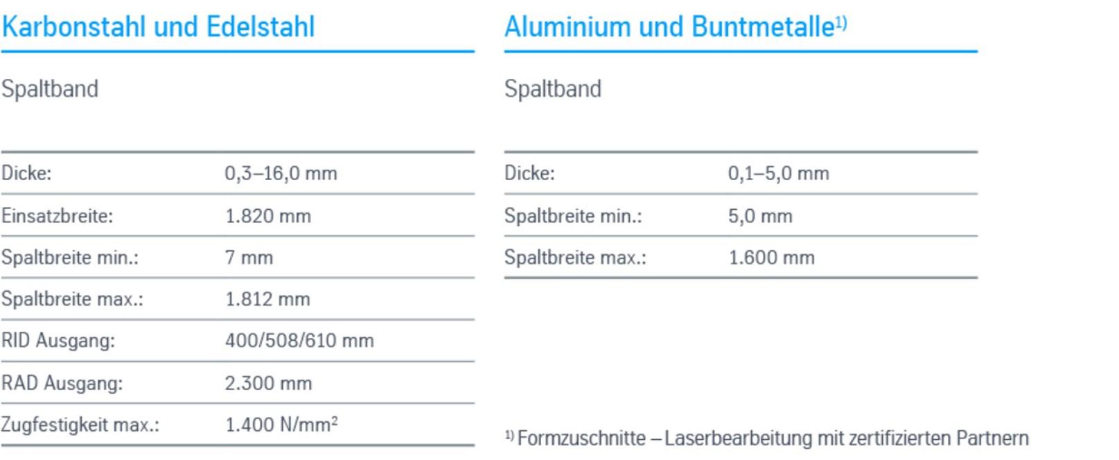 Anarbeitung Spaltband-Schmalband