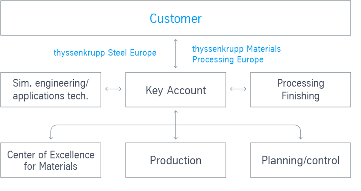 Key account management across Europe