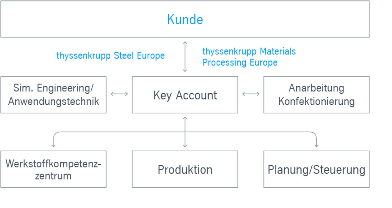 Europaweites-Key-Account-Management