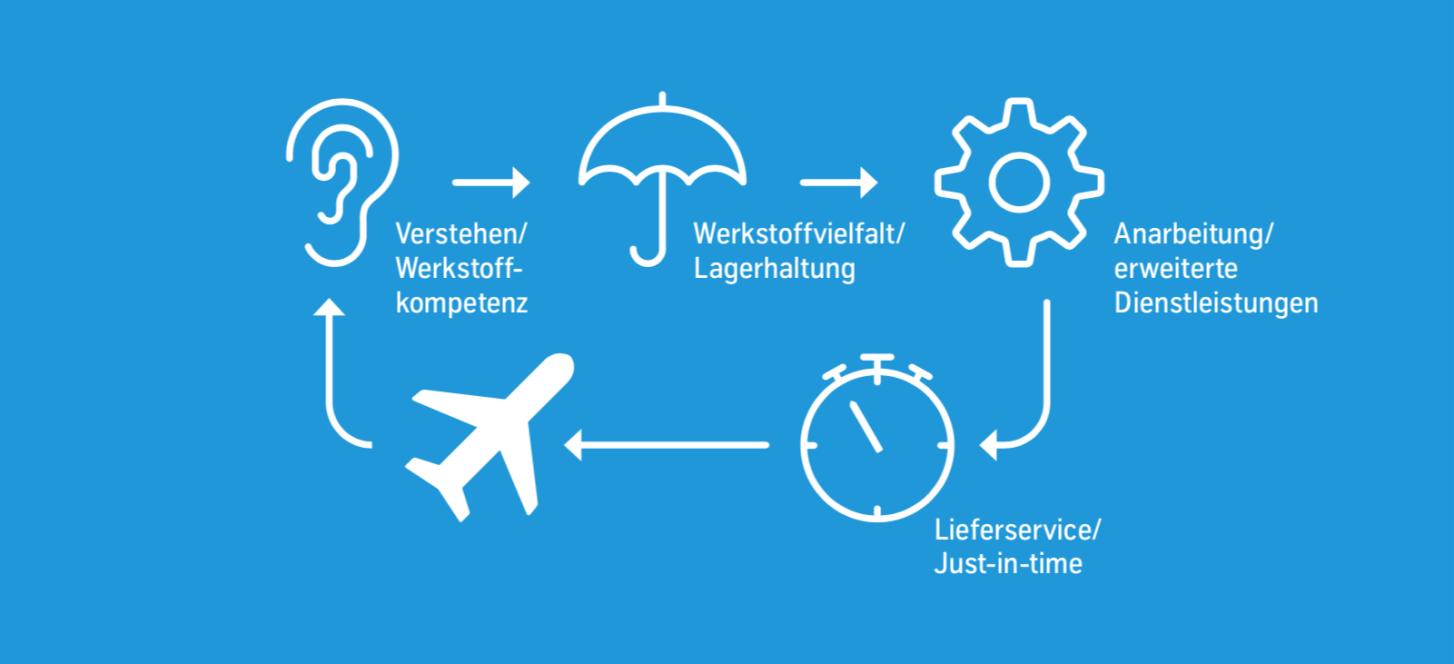 Lösungen Aerospace