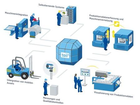 toii® fusion Plattform - thyssenkrupp Materials Schweiz vernetzt 40 Maschinen