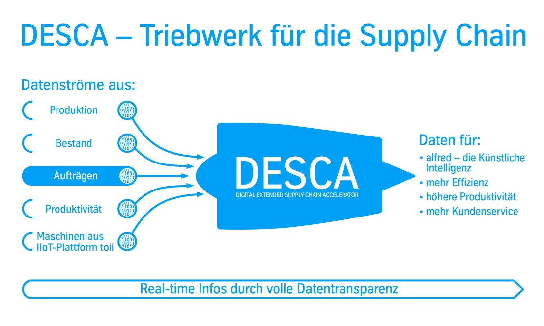 Digital Extended Supply Chain Accelerator