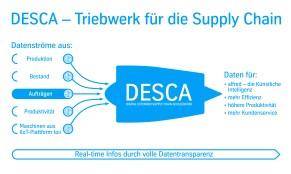 thyssenkrupp DESCA
