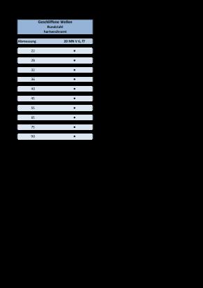 Auszug Kolbenstangen