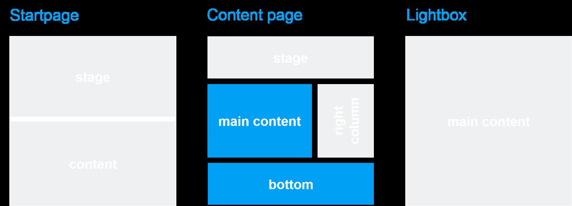 Template und Seitenbereich: Standard Text