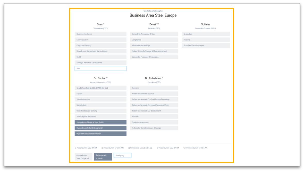 Organisational Chart - Module view