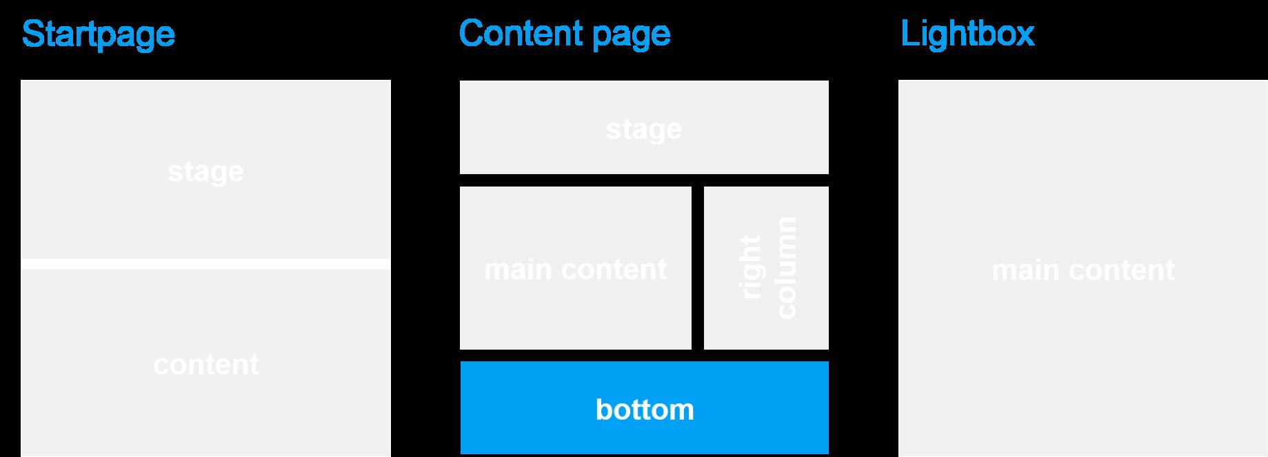 Template und Seitenbereich: Linear Navigation