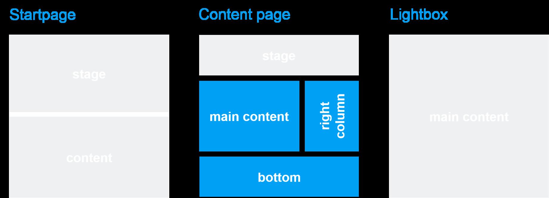 Template und Seitenbereich: Text/Image/Video-Teaser + Badge