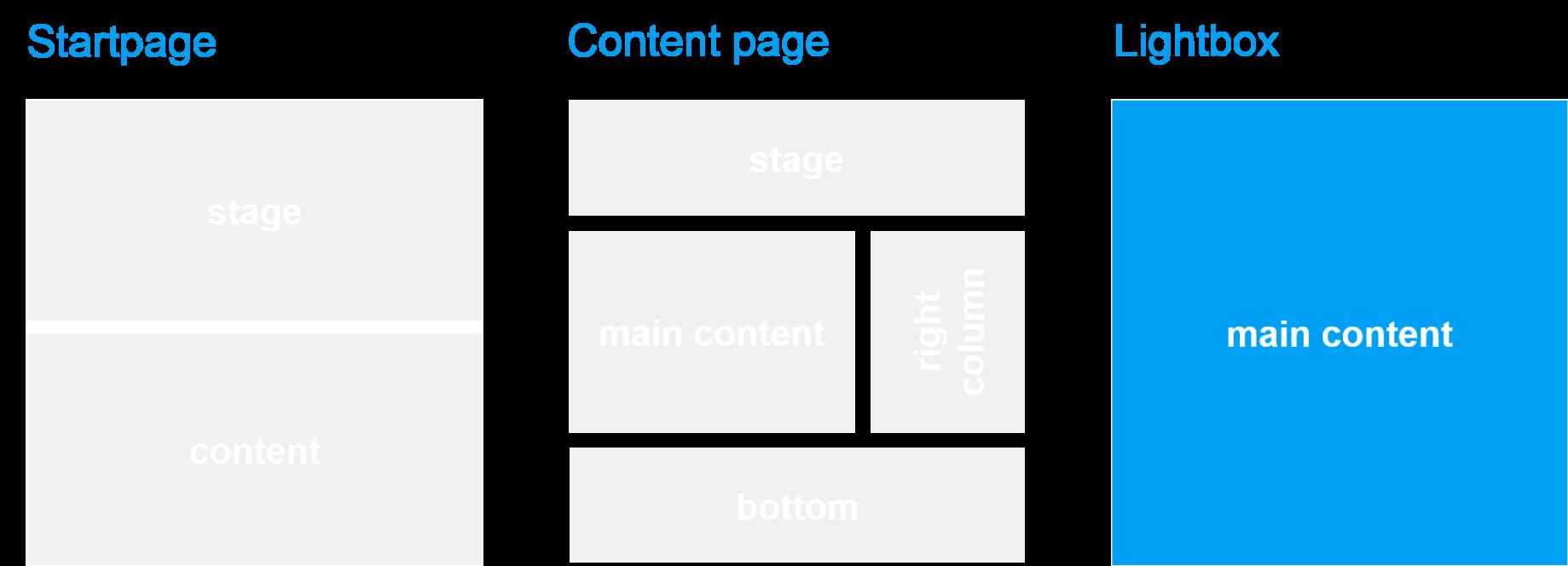 Template und Seitenbereich: Image Panorama