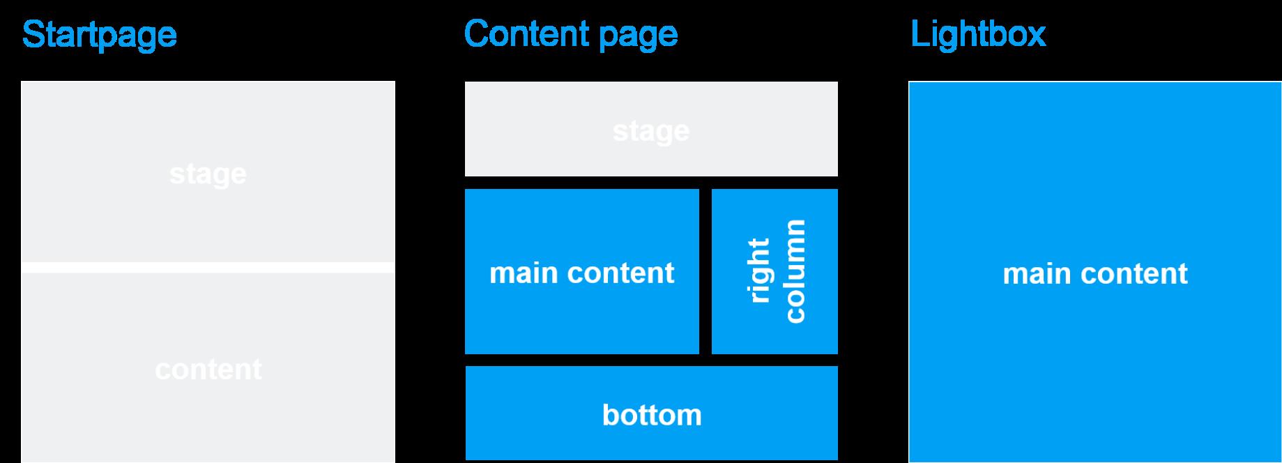 Template und Seitenbereich: Image