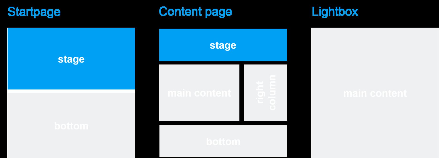Template und Seitenbereich: Stage Teaser (flexible)