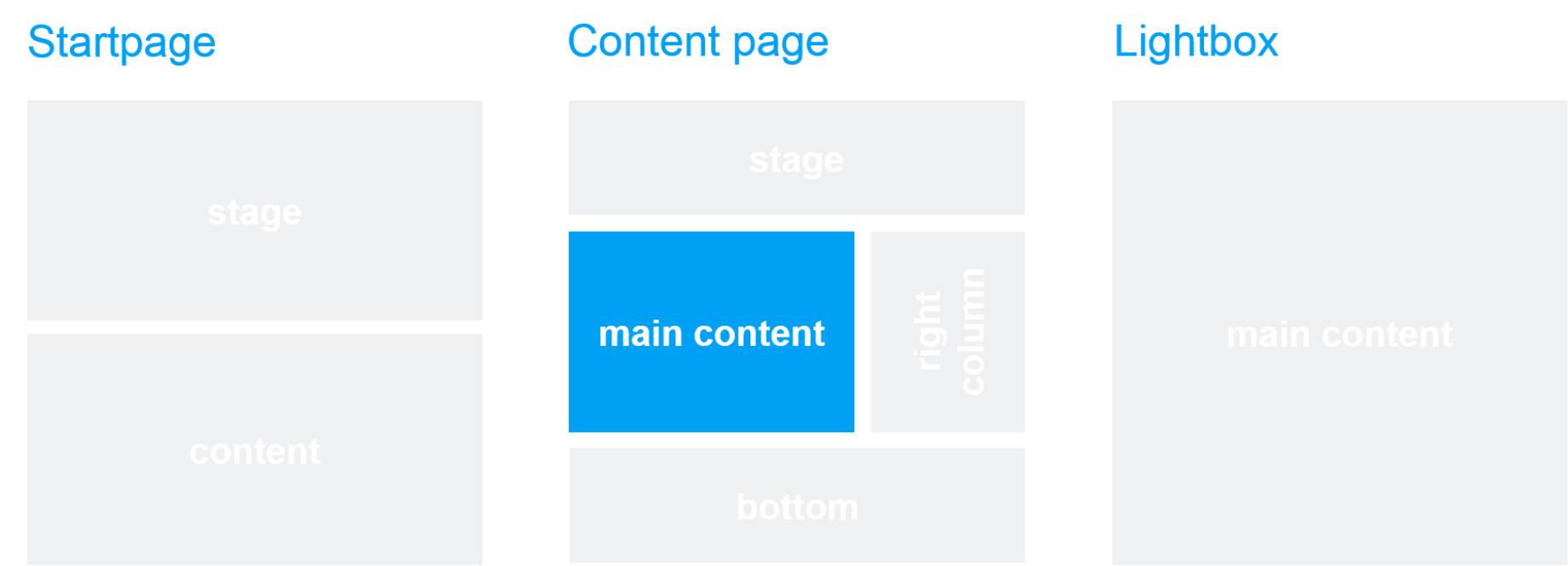 Template and page area: Press Overview