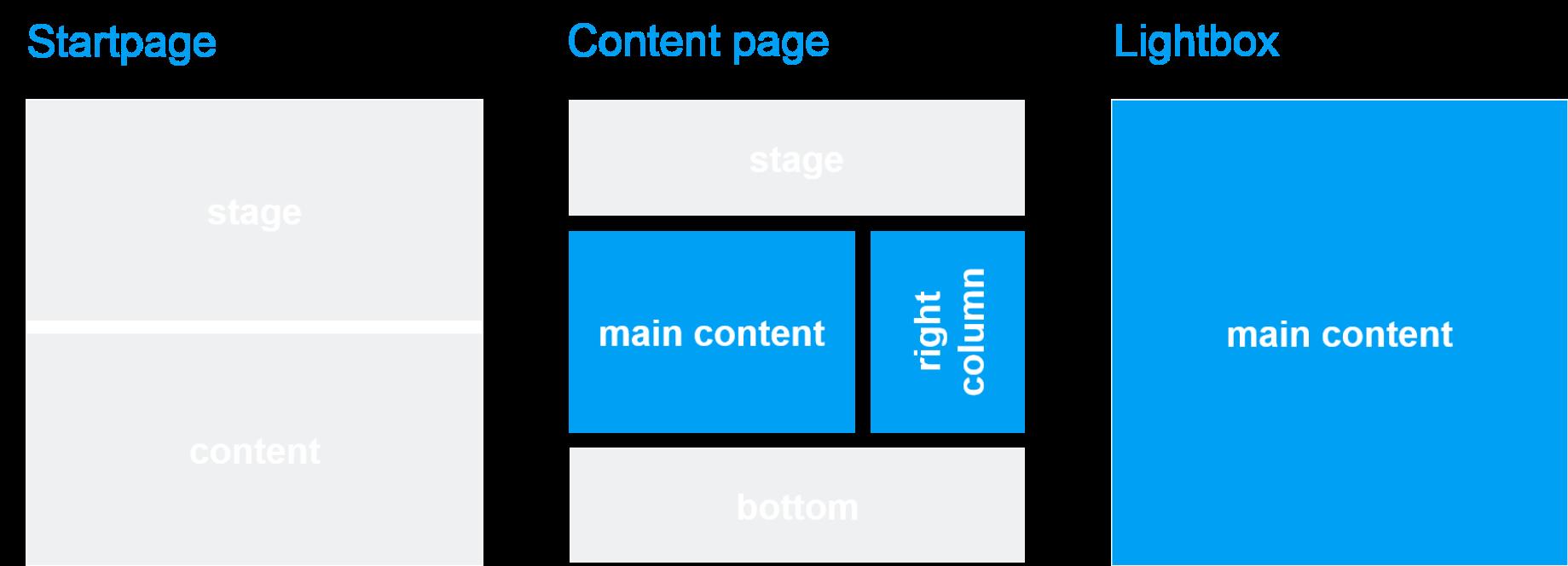 Template und Seitenbereich: Video