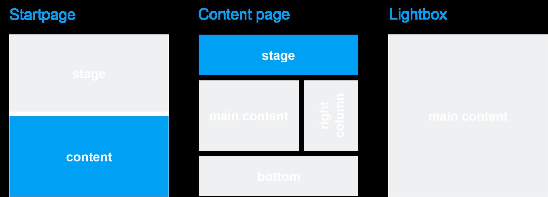 Template und Seitenbereich: Slider Container Facts + Figures