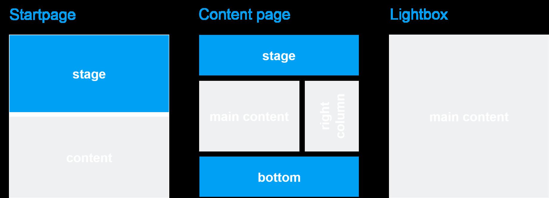 Template und Seitenbereich: Multi Content Teaser