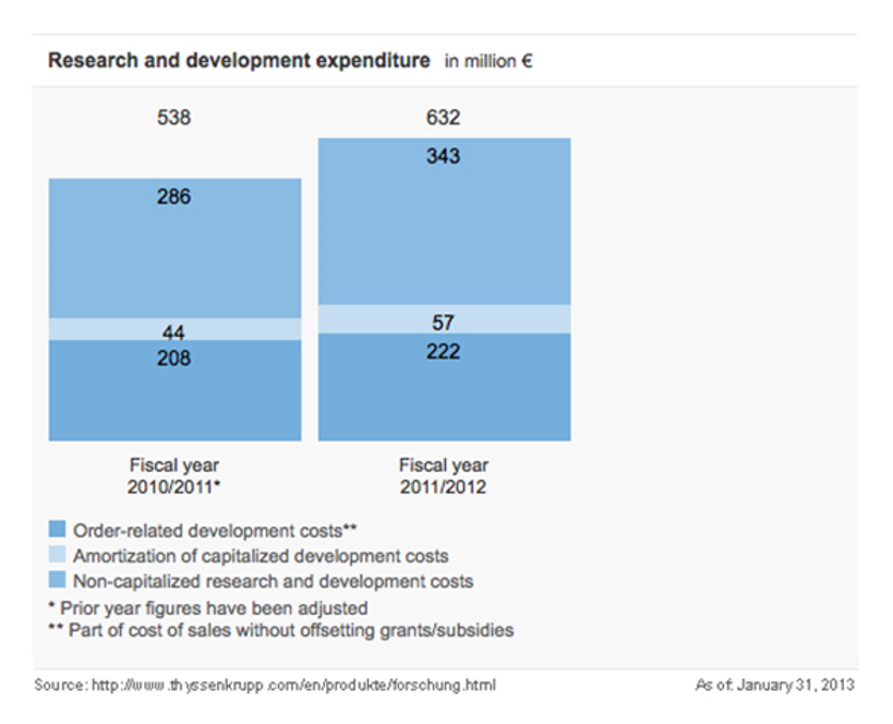 thyssenkrupp Research and Development Expenditure