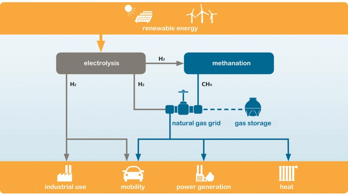 Power-to-Gas technology and possbile applications