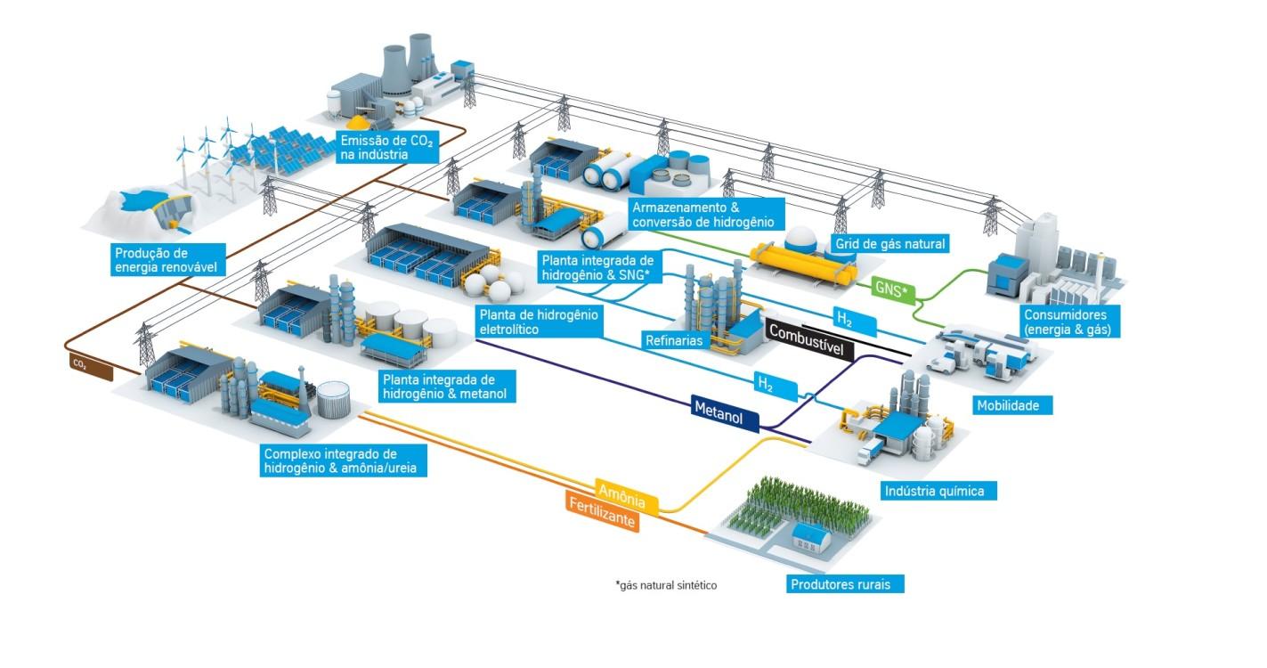 eletrólise água hidrogênio verde químicos sustentáveis e-mobility