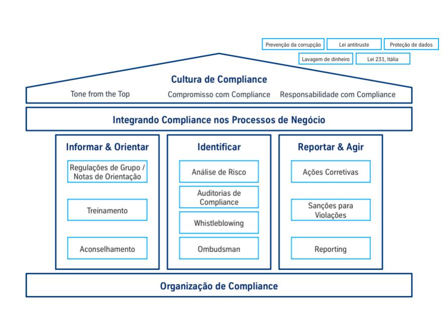 thyssenkrupp configuración y elementos del programa de Compliance.